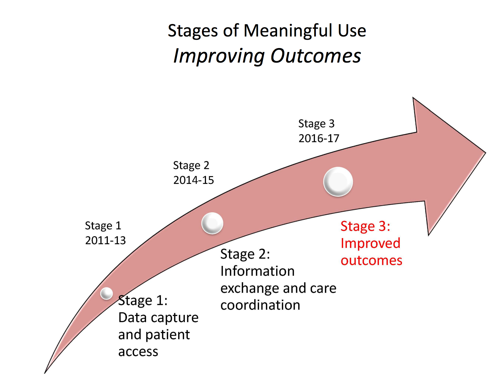 Meaningful use timeline