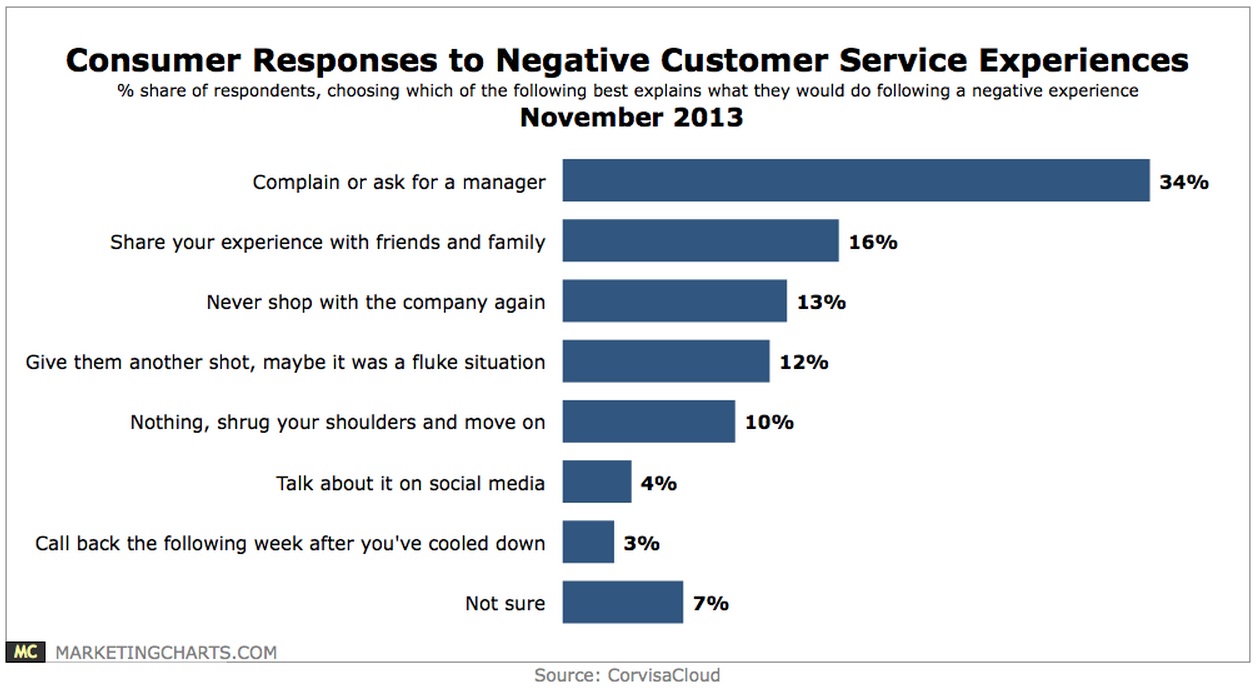Customer Response to por service.PNG