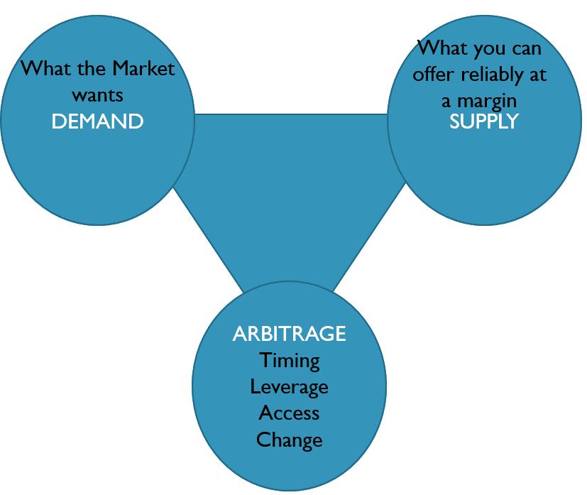 Figure       SEQ Figure \* ARABIC     1 triangle of Fundamentals