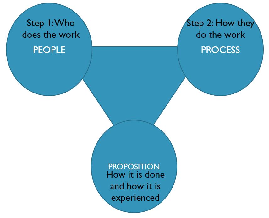 Figure       SEQ Figure \* ARABIC     2       Triangle of Execution