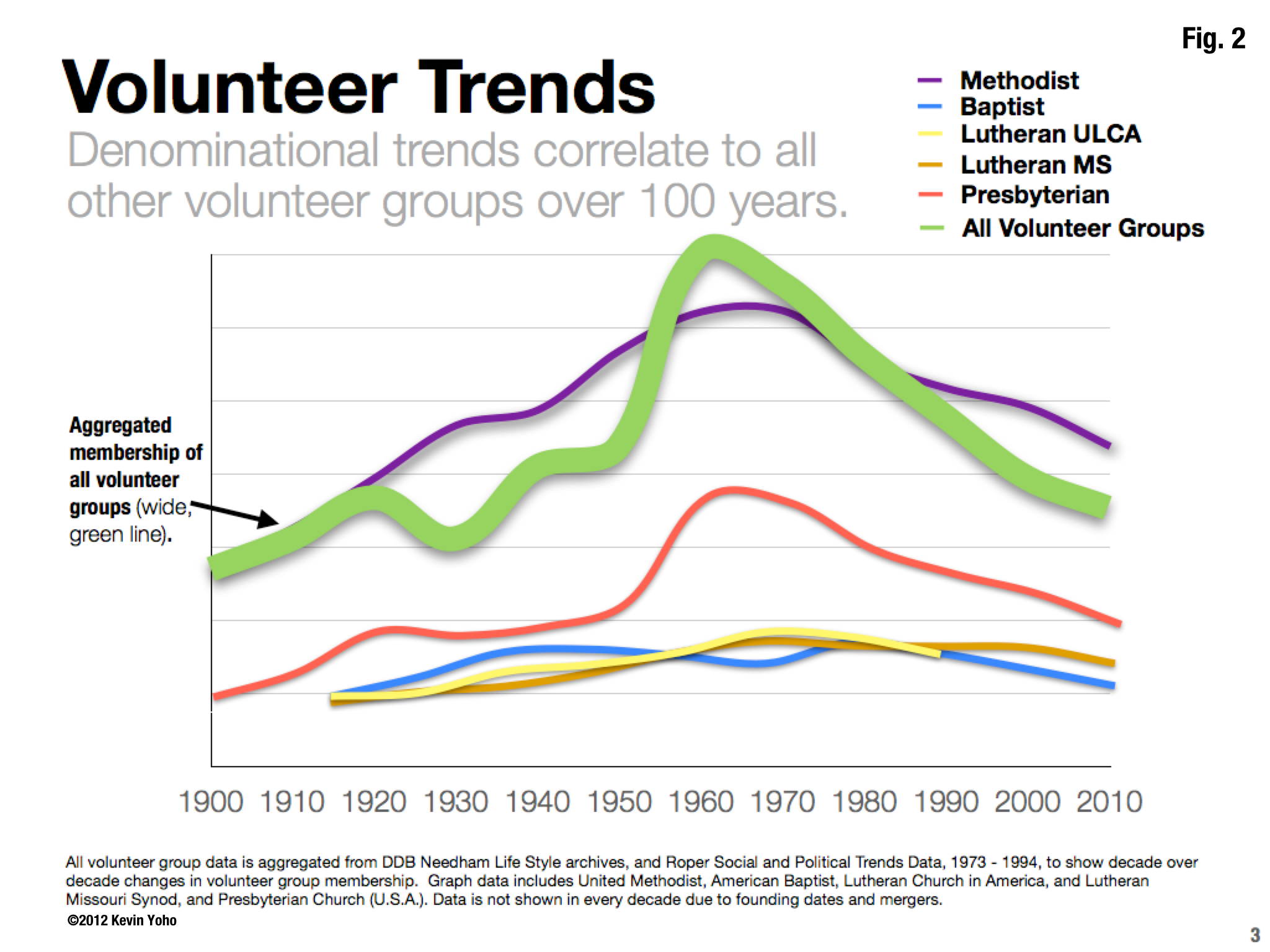 Fig 2. -Volunteer Trends.