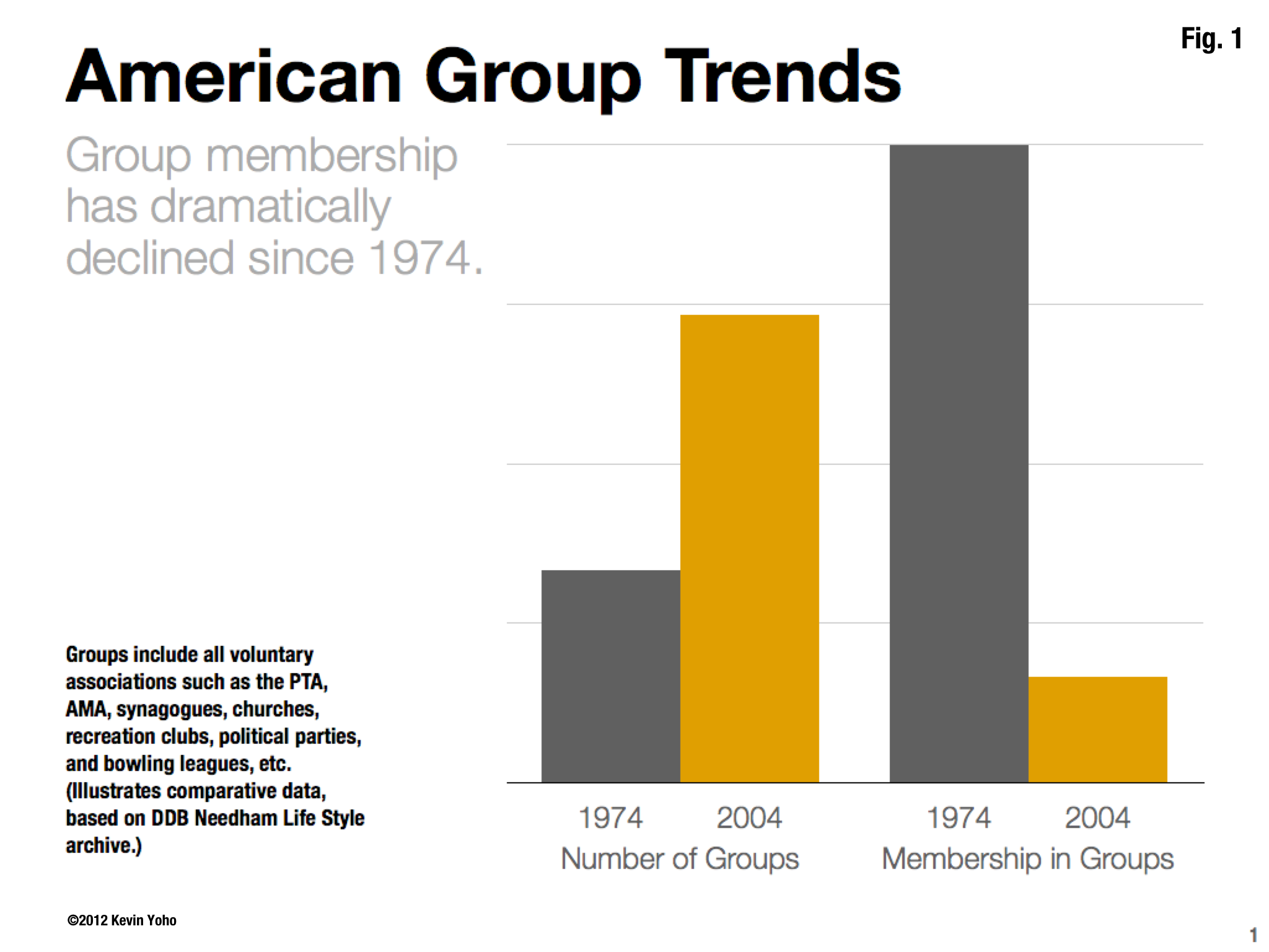 Fig. 1 - American Group Trends.