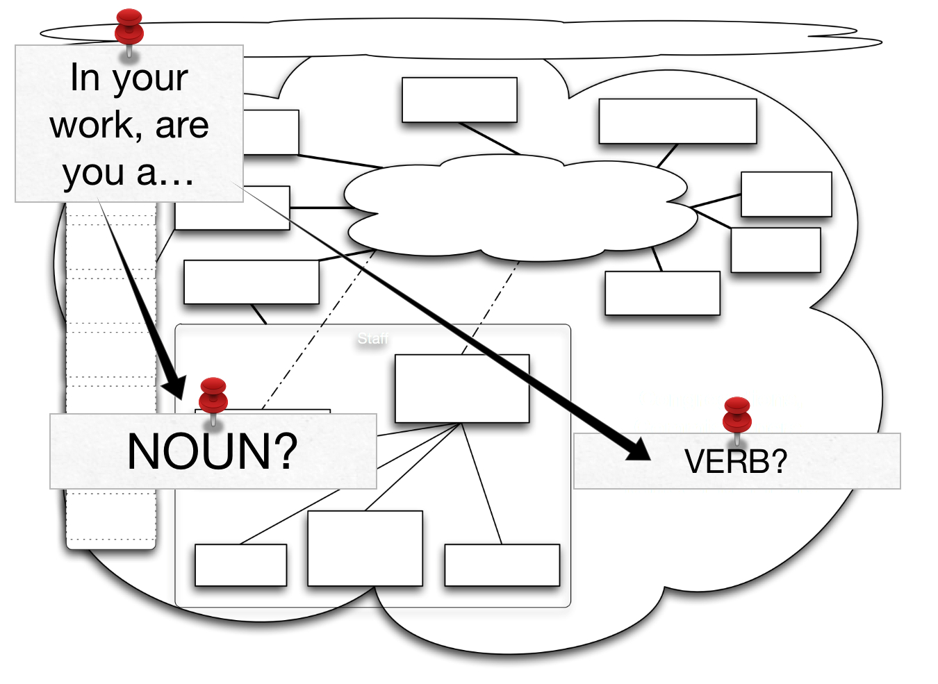 In your work, are you best described by a verb, or a noun? It matters. Position, or Function?