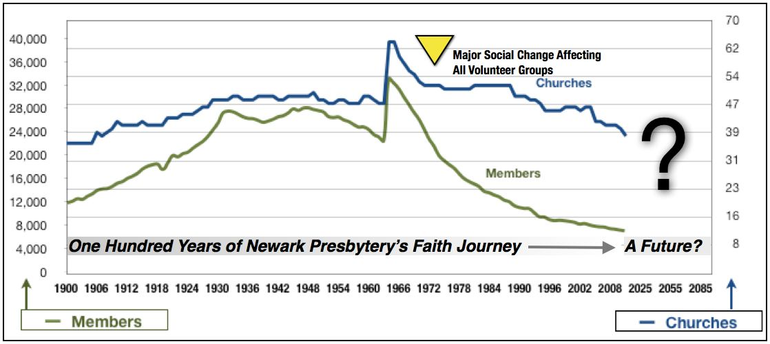 Chart 1 - Reliable data tells a compelling story. Compare the church vs: membership data over time. What does it suggest? Learn something new?