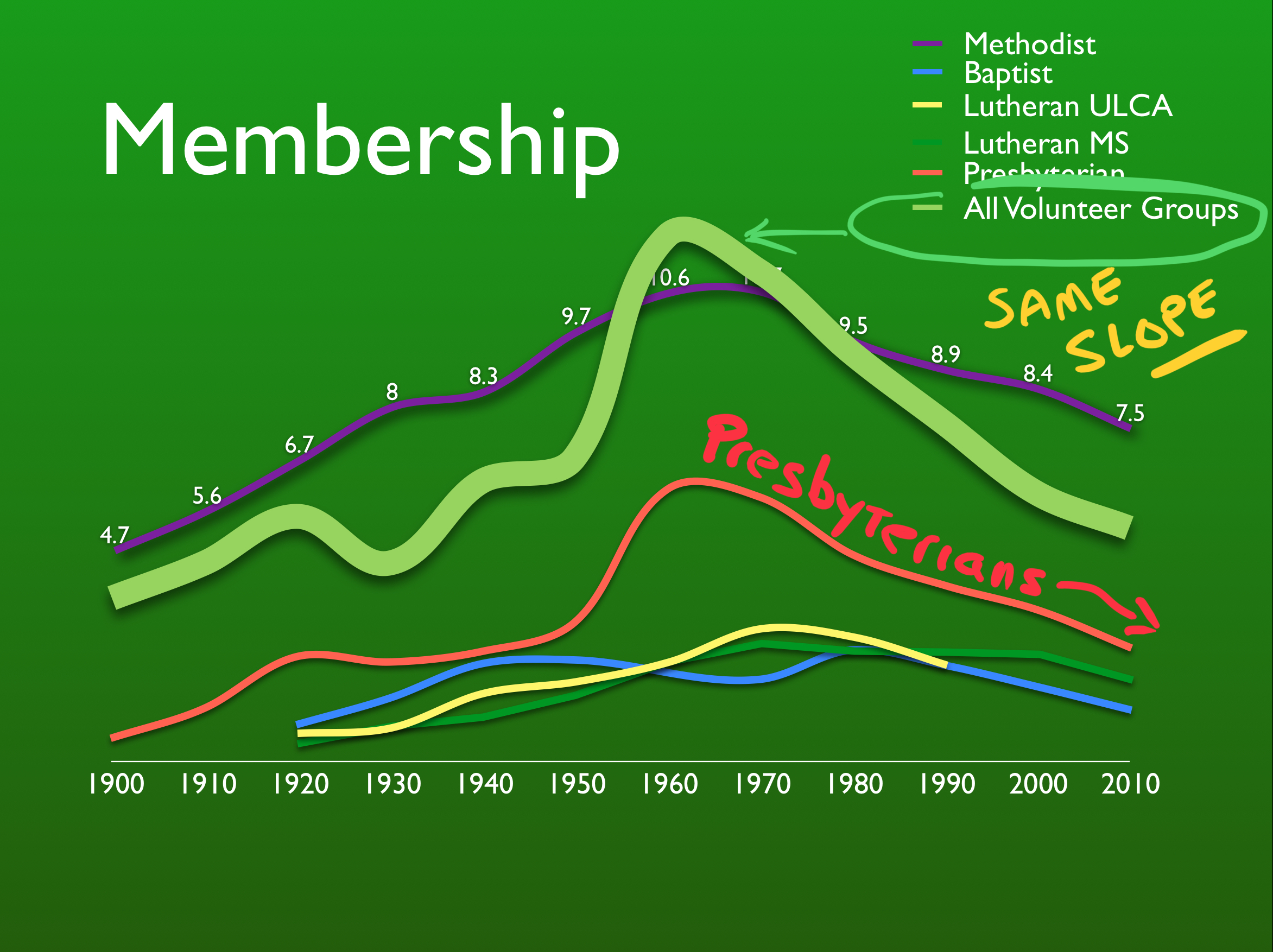 "Want to understand ""church"" decline? Take a look at the decline in all other volunteer groups!"