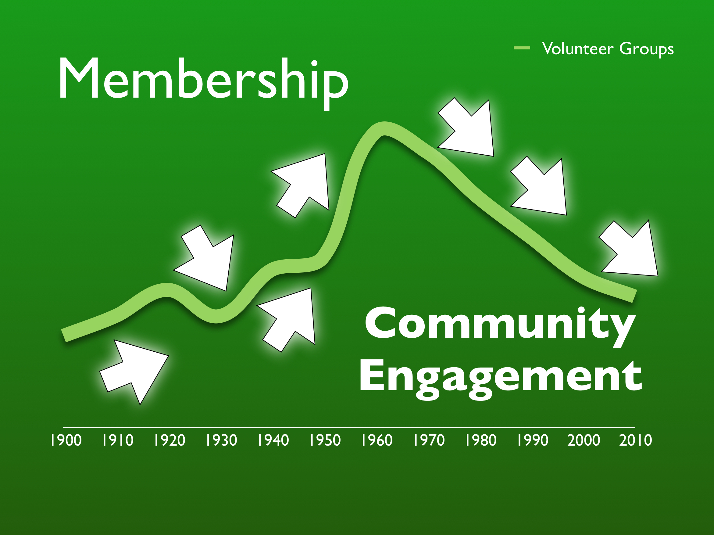 There is a correlation between congregation mission engagement and satisfaction and community engagement. Follow the path. Then, re-engage with your community and reverse the trend line!