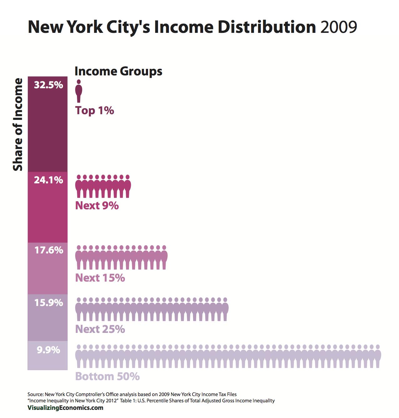 NYCIncomeInequality_stackedbar.png