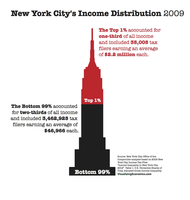 NYCIncomeInequality.png