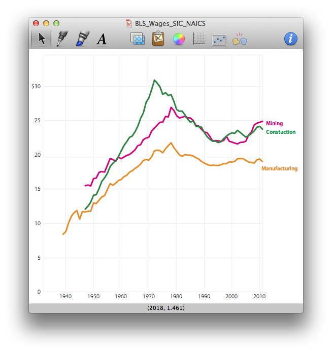 In each case, the original graph was created in OmniGraphSketcher. Additional annotations were added in Illustrator and when multiple graphs are need they are laid out in Illustrator. Finally, I link to the Illustrator file from within an InDesign document where i add page titles, a footer for data sources and pagination.