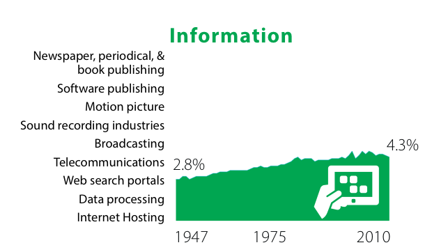 Information Industry's share of GDP 1947-2010