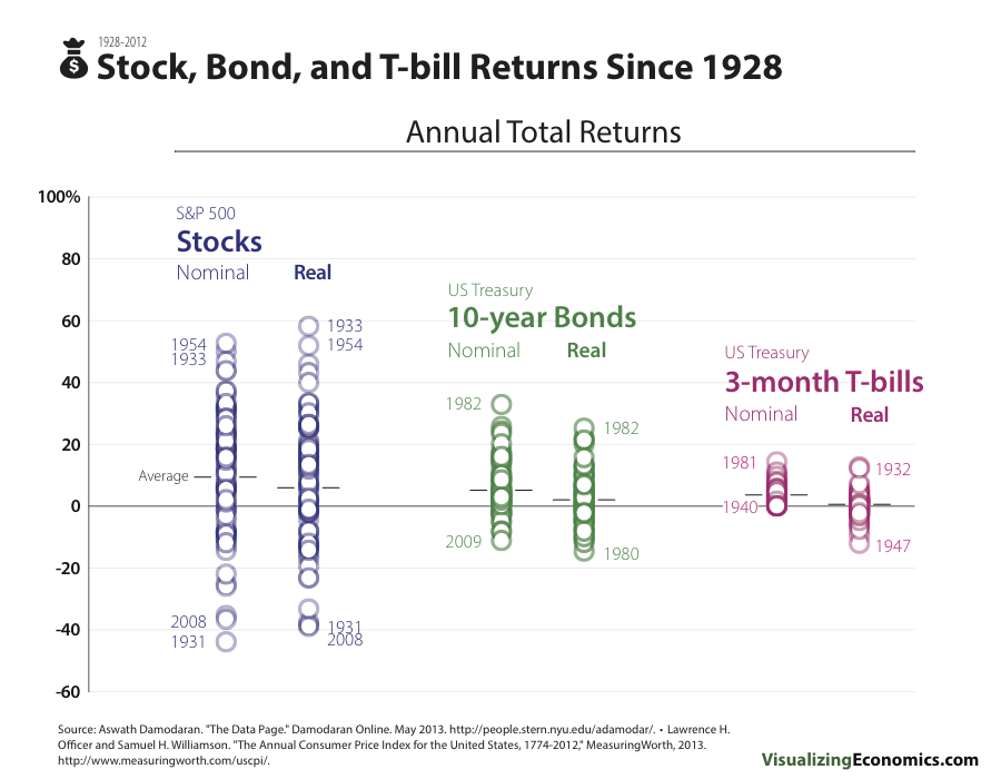 StockBondsTBills1YearReturns_v3.png