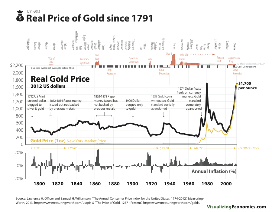 The Real Price of Gold since 1791 — Visualizing Economics