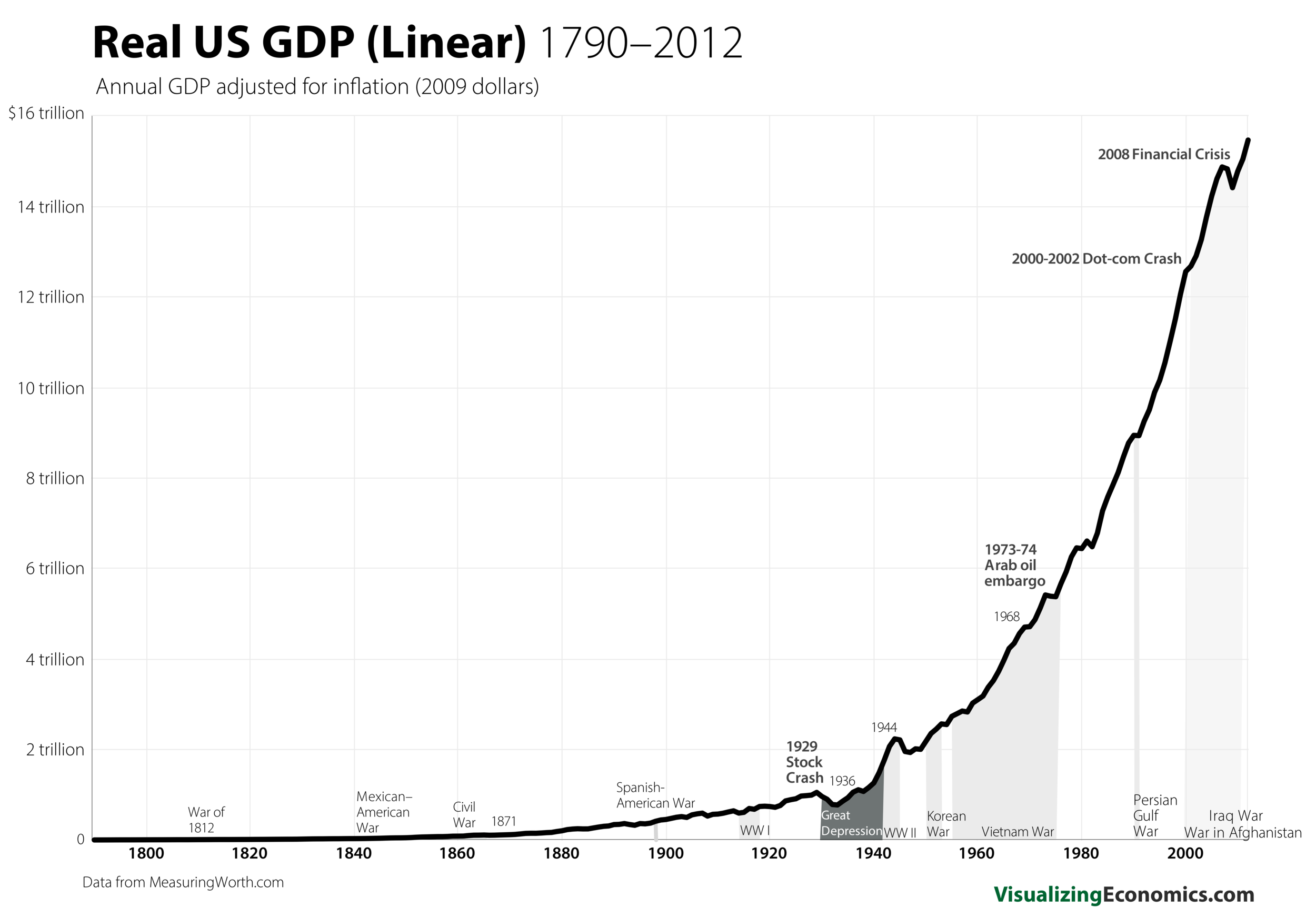 US GDP 1790_7.png