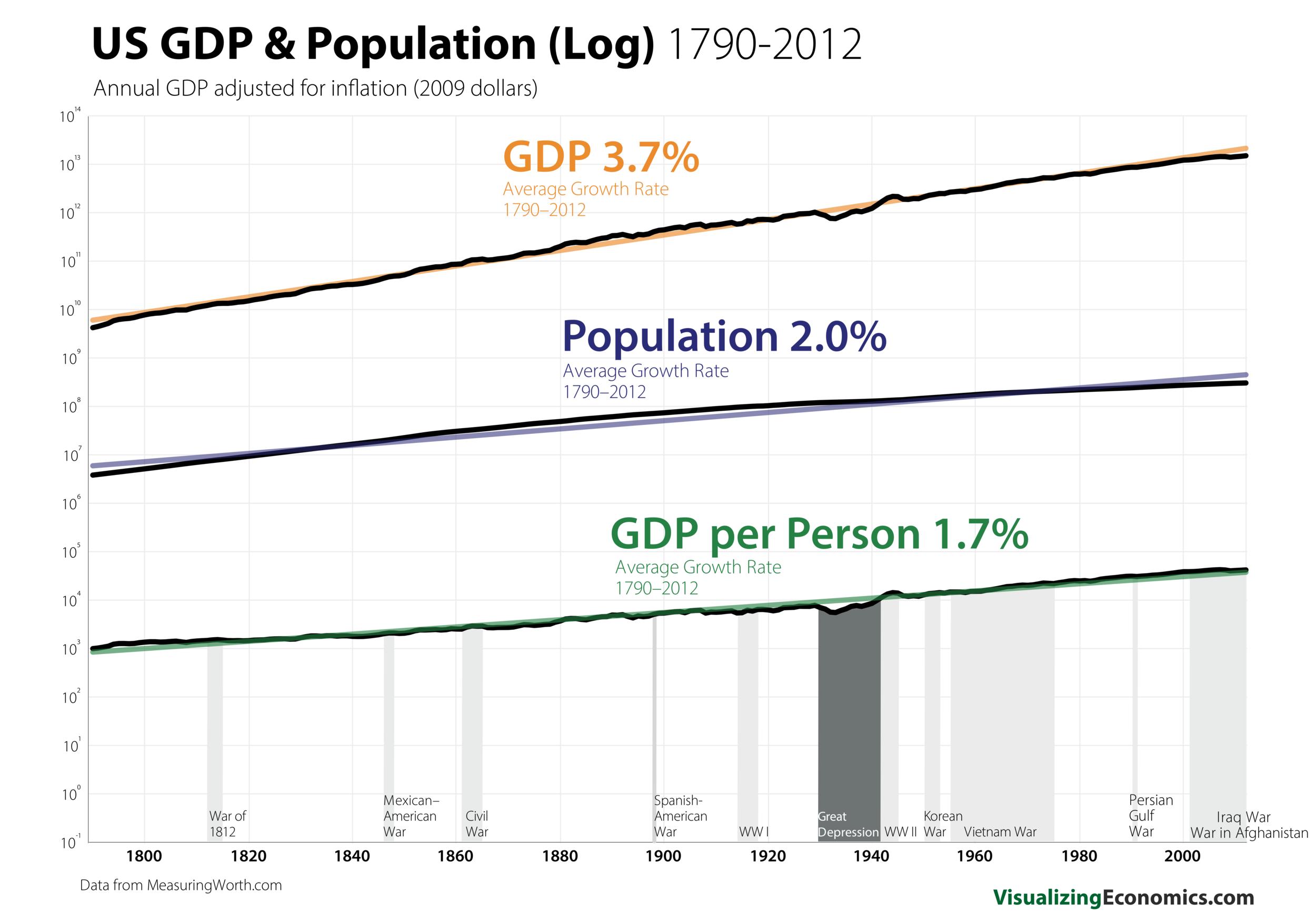 US Pop_GDP 1790 Log_8.png