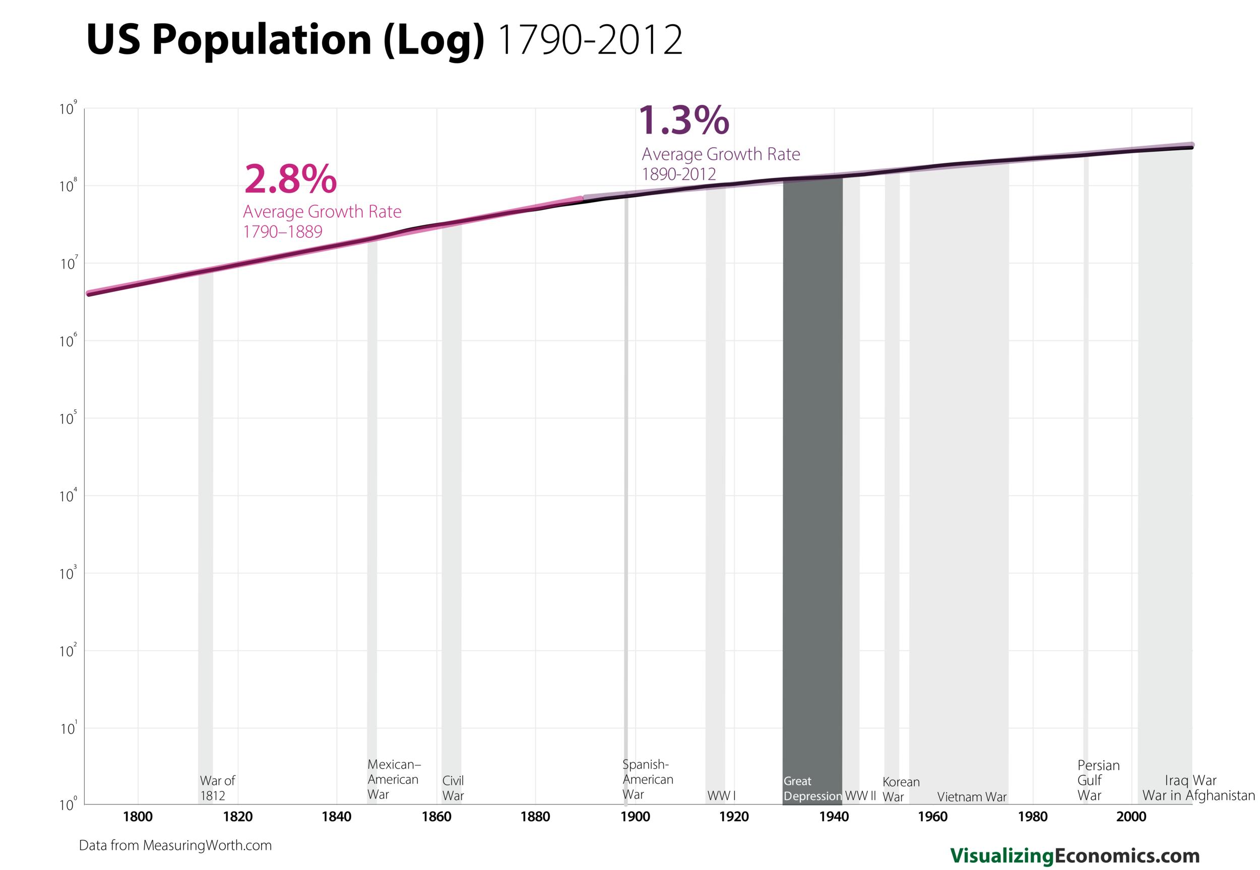 US Population since 1790 Log_9.png