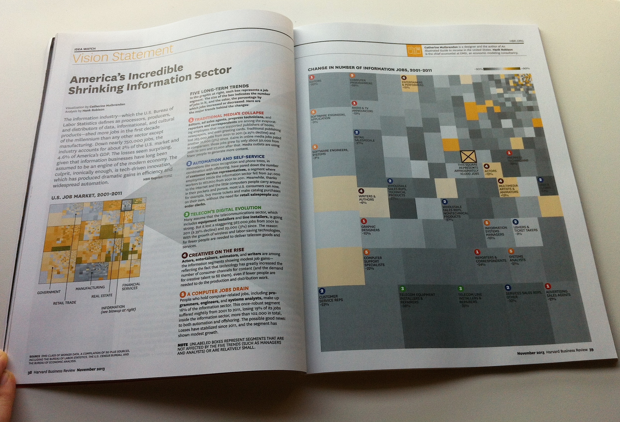 Harvard Business Review November 2013