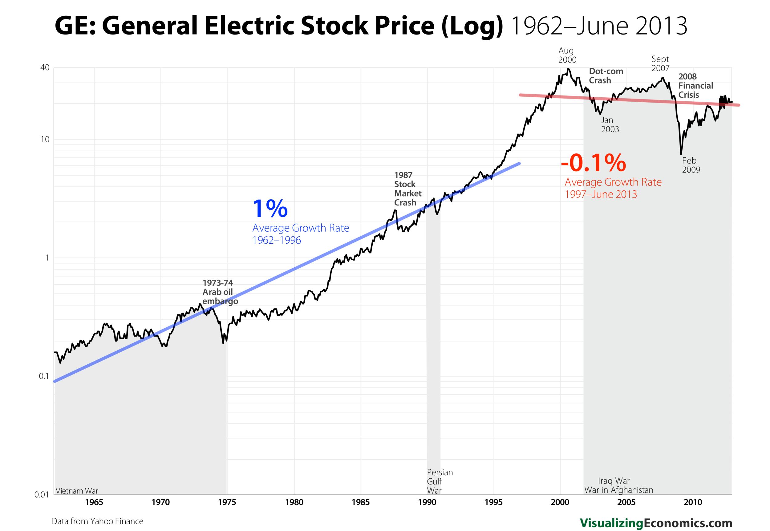 GE Stock Prices_log_11.png