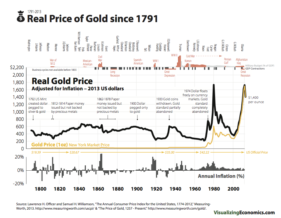 GoldPriceSince1791_2013.png