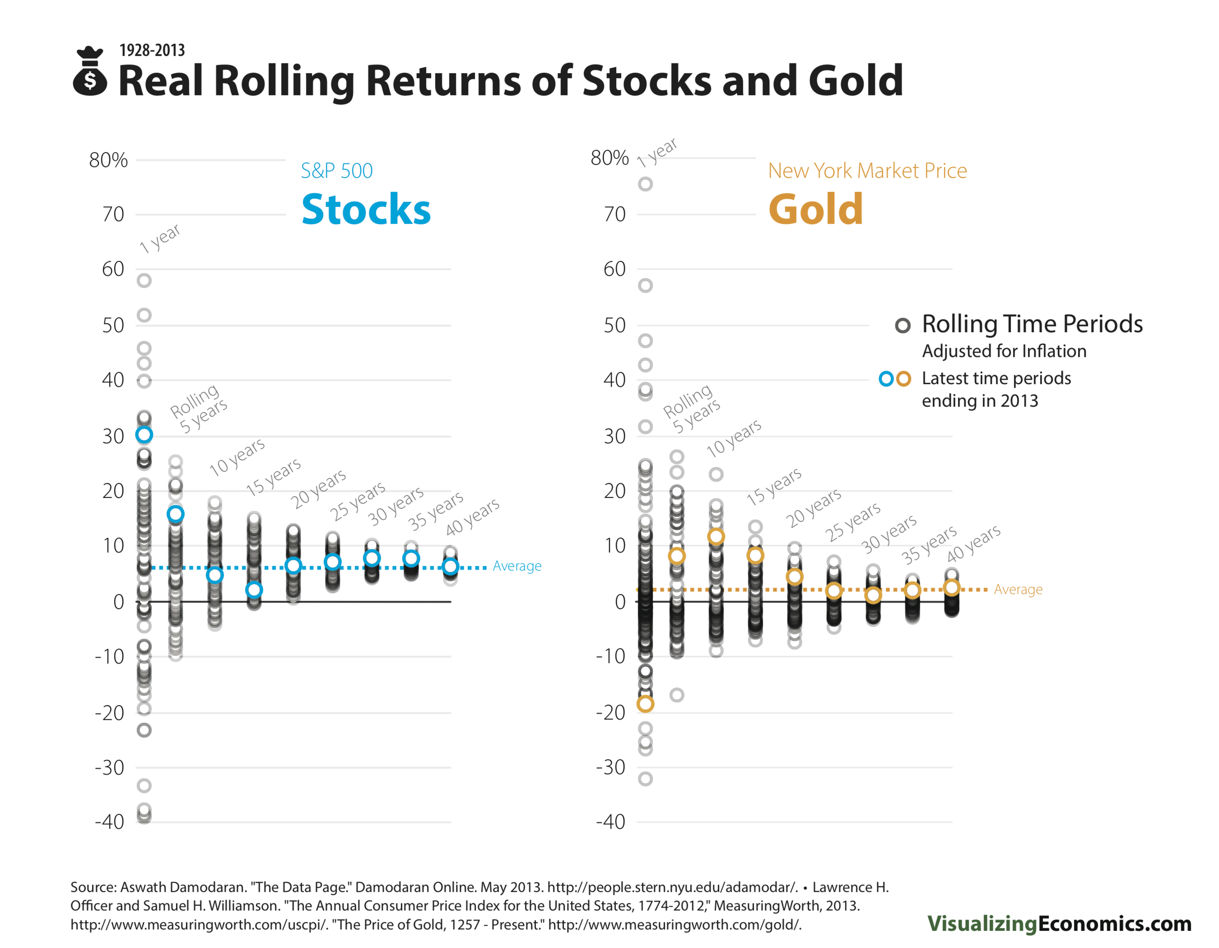 StockGoldRealRollingReturns_2013.png