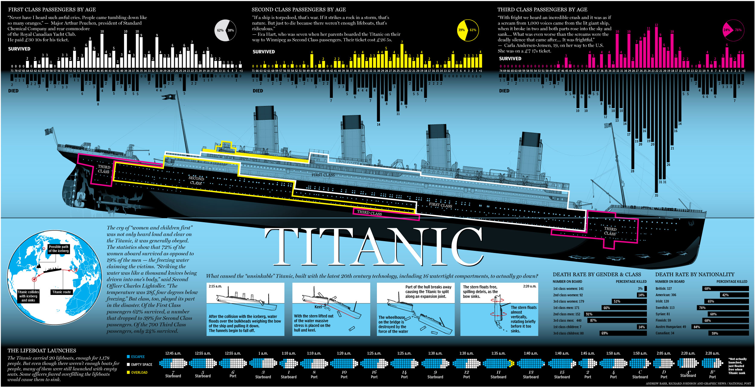 TItanic-Survival-Infographic.jpg