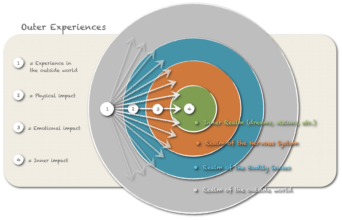Flow chart of Outer Experiences.  Click to enlarge.
