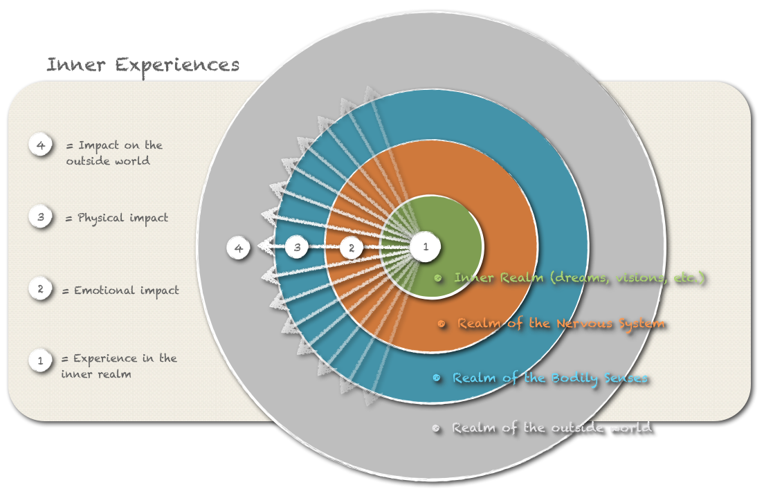 Flow chart of Inner Experiences.  Click to enlarge.