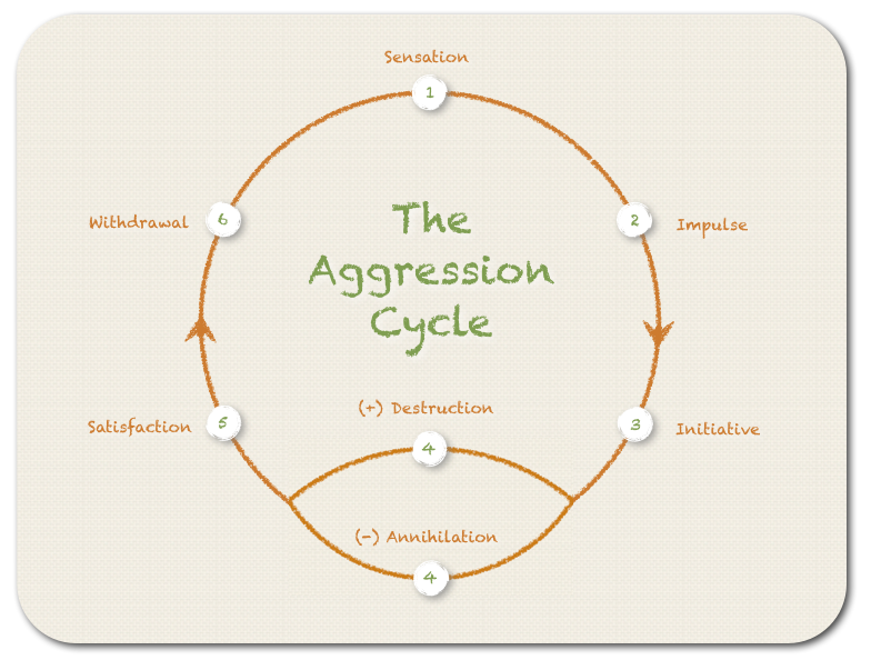 The Aggression Cycle - developed based on the book 'Gestalt Therapy' by Perls, Hefferlein, Goodman first published 1951 - by Frater Acher (copyright 2013)