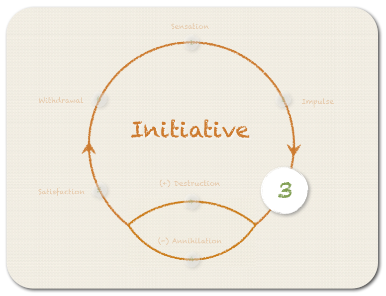 The third step - INITIATIVE