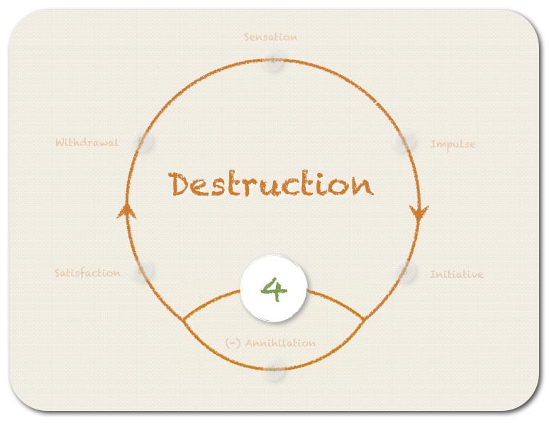The fourth step (option A) - DESTRUCTION