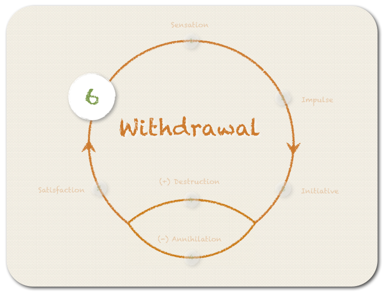 The sixth step - WITHDRAWAL