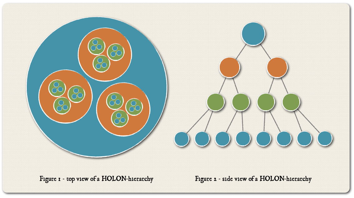Two models of a HOLON hierarchy. Each element is a part and a whole in itself. (Click to enlarge.)