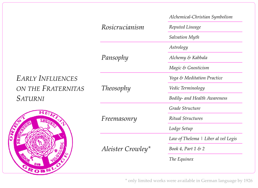 Early Influences on the 'Fraternitas Saturni'