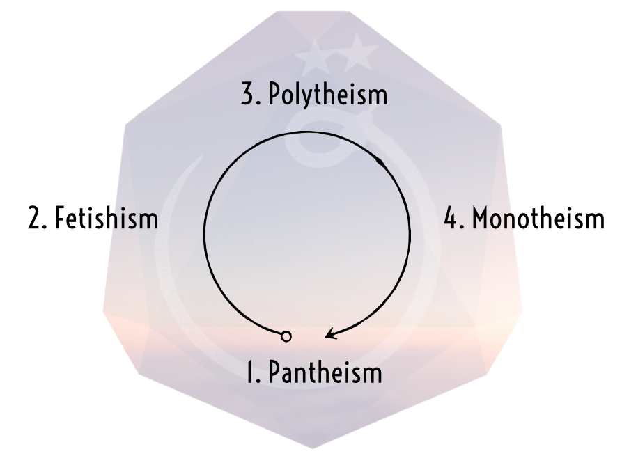 Cyclical development of religious belief systems according to Sättler's ADONISM (Adonismus, p.8)
