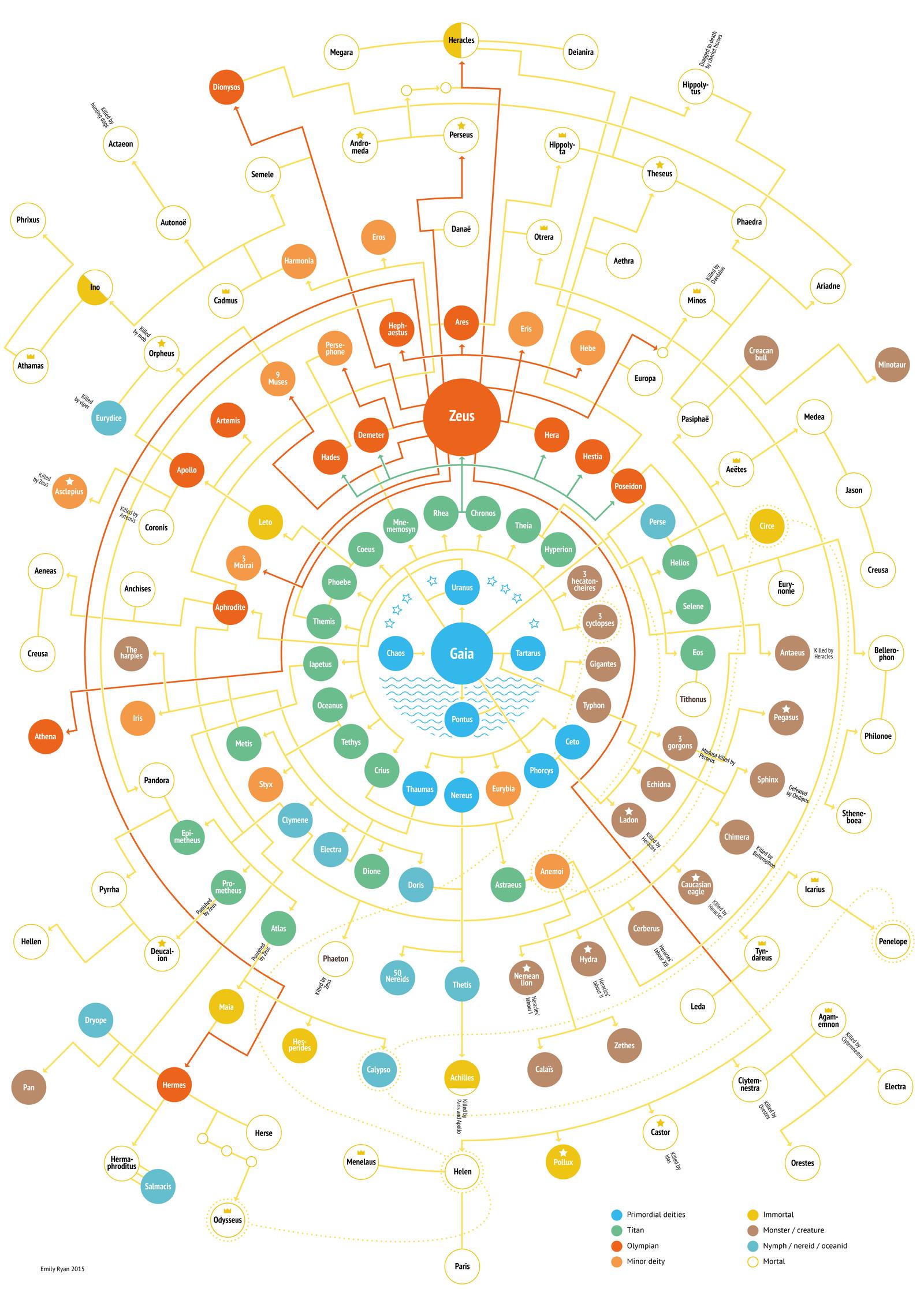 Family Tree of the Olympian Gods, by artist Emily Ryan