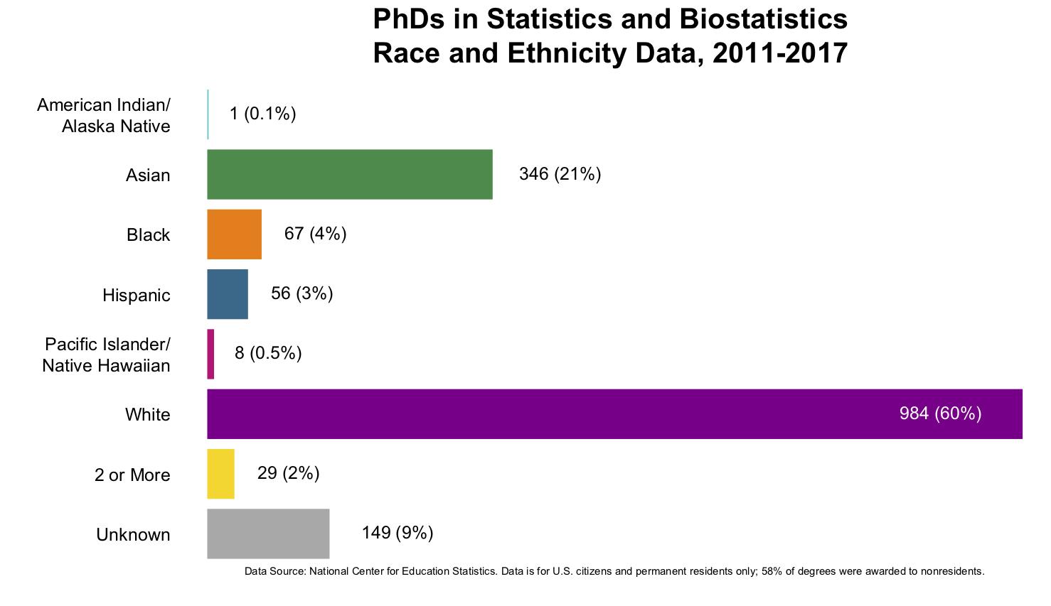 PhDsraceethnicitycopy.jpg