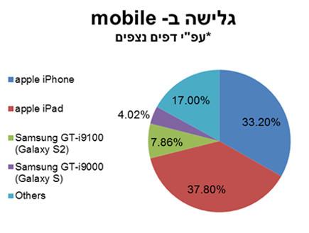 71 אחוז גולשים בiOS