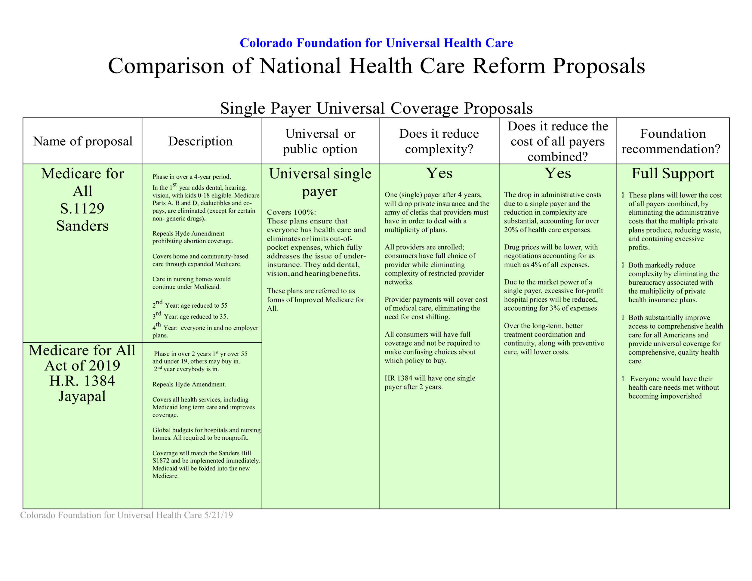 Colorado Foundation Grid of Health Care Reform Proposals,06032019,jrp.png