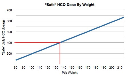 hcq by weight.jpg