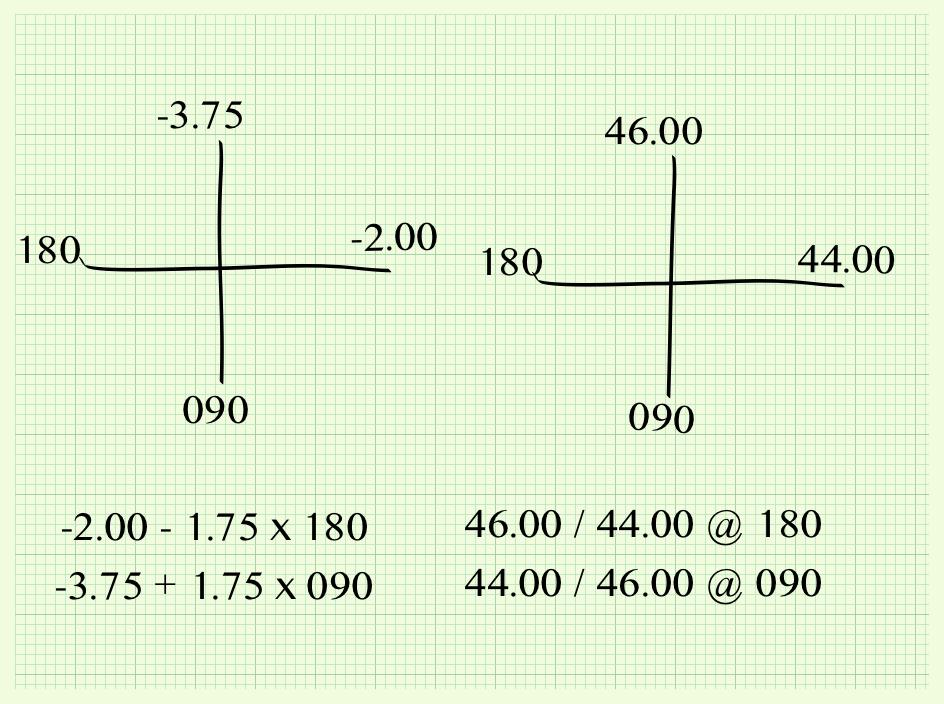 optical cross diagrams