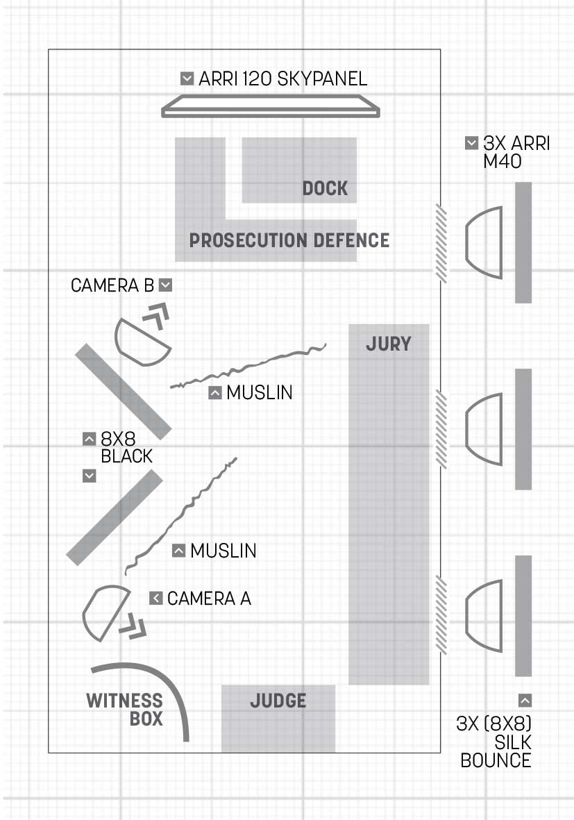 Figure 2: the lighting set-up for the courtroom scenes; and behind the scenes.