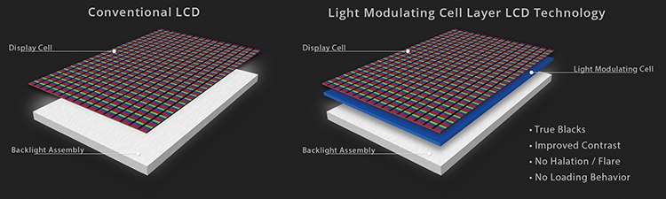 The new Sony HX310 with the extra Light Modulating Cell layer.
