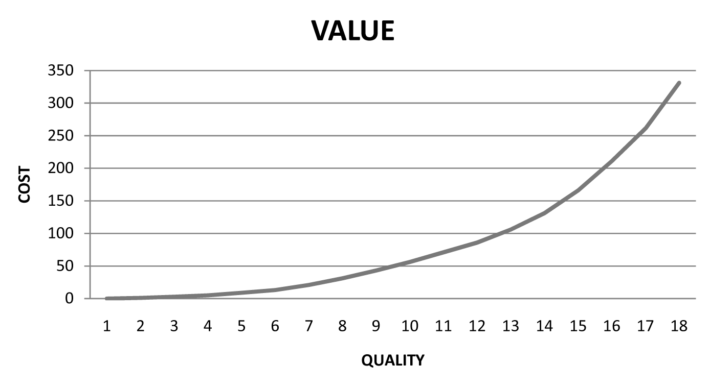 The intersection of Cost and Quality = Value