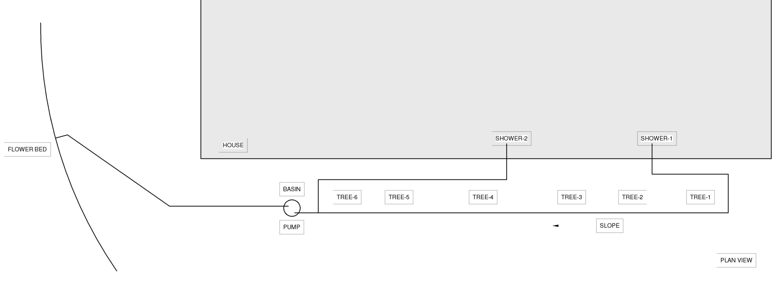 A plan view of the system
