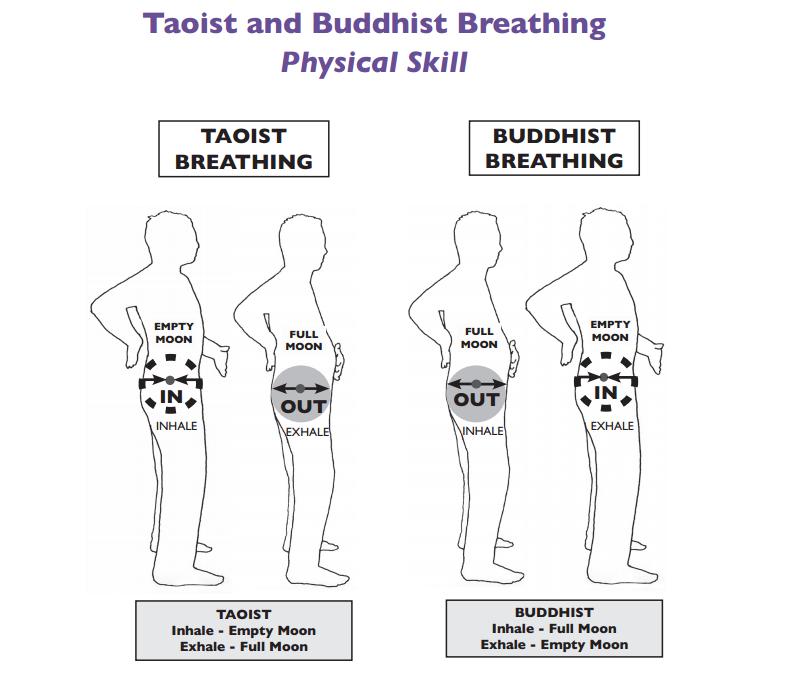 BuddhistTaoistBreath
