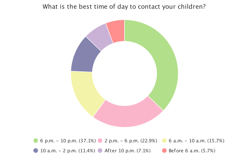 best timepie-chart.png