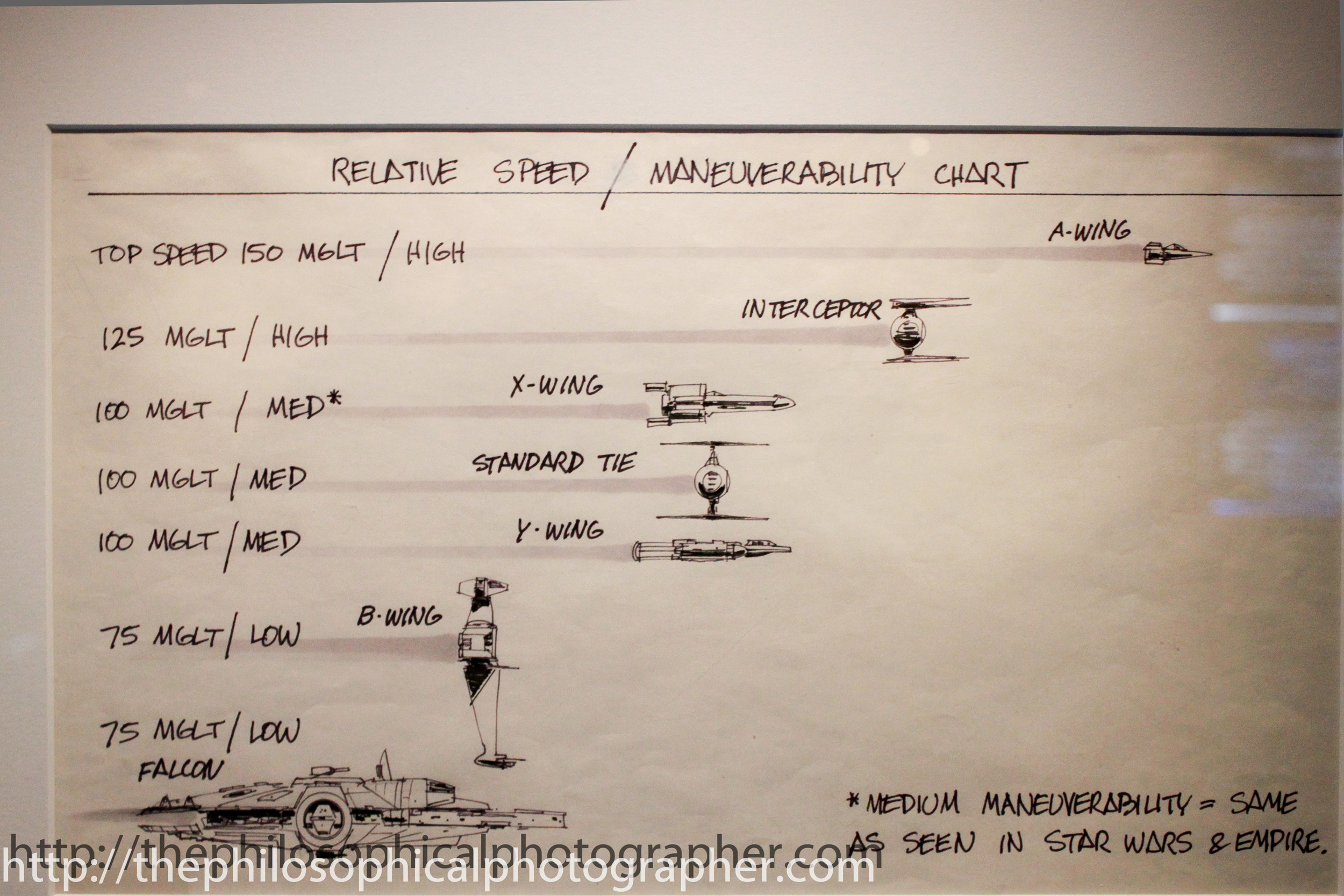 Relative Speed/Maneuverability Chart