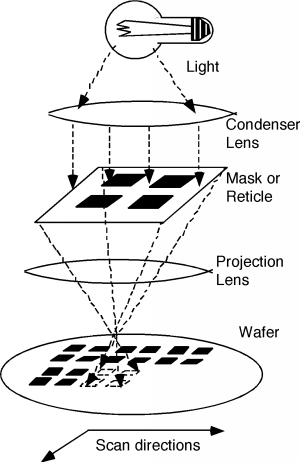 Photolithography in action. Howtransistorsare placed on a silicon wafer.
