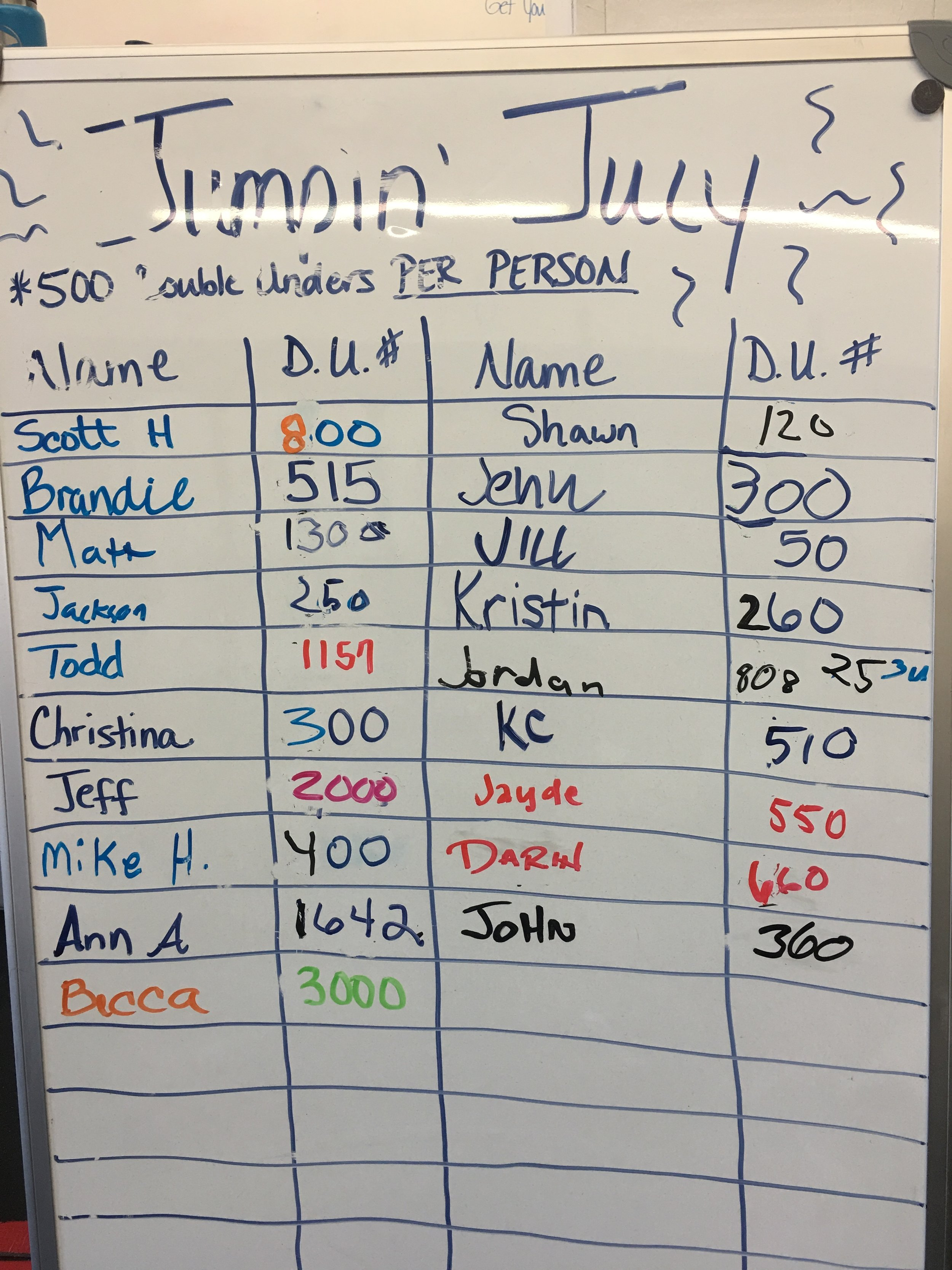 Becca wins the Jumpin' July challenge with 3,000 double unders! It was a close race between Jeff and Ann for second, but Jeff snagged the silver. Good job to all those that met or exceeded the 500 goal!