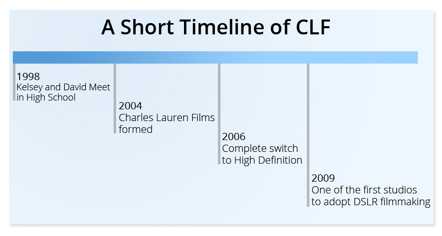 Charles Lauren Films timeline. First company to completely use High Definition. First company to adopt DSLR filmmaking with the Canon 5D Mark II
