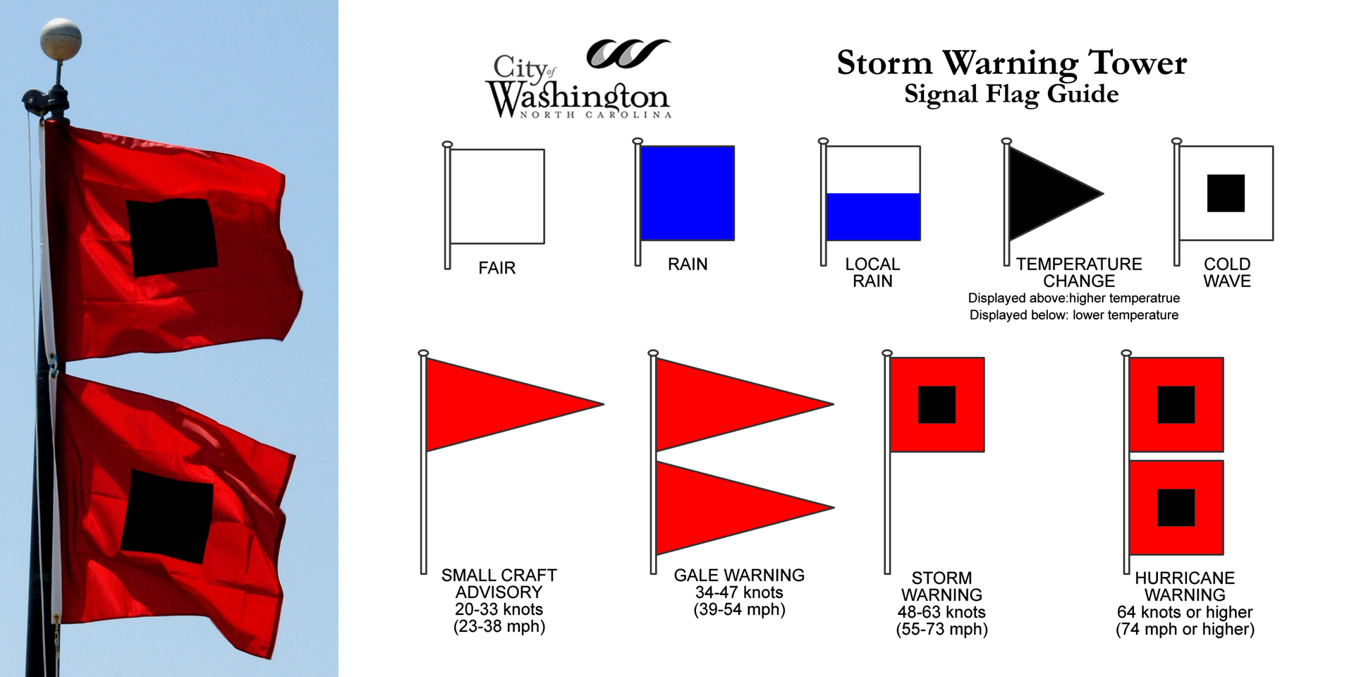 COastal Warning Display System / NOAA